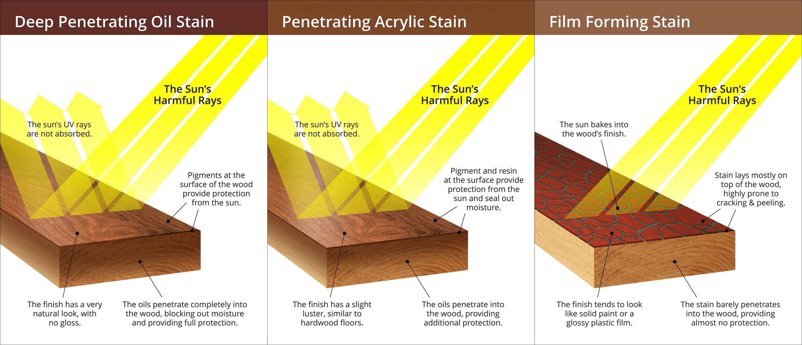 Read more about the article 3 Types of Oil Based Exterior Stains and Sealers